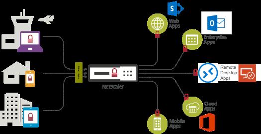 beneficios-netscaler-plataforma-windows-blog-optimizando-redes-con-citrix